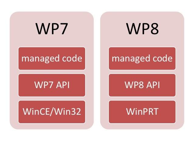 WP7            WP8managed code   managed code  WP7 API        WP8 APIWinCE/Win32      WinPRT