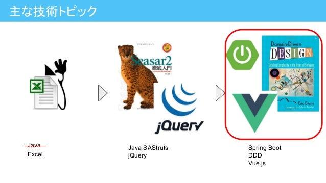 主な技術トピック Excel Java SAStruts jQuery Spring Boot DDD Vue.js Java