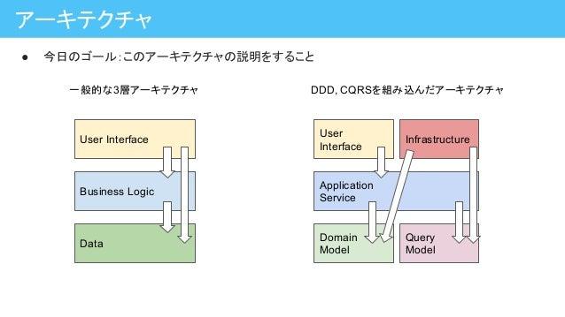 ● 今日のゴール:このアーキテクチャの説明をすること アーキテクチャ Application Service Domain Model Query Model User Interface Infrastructure Business Log...