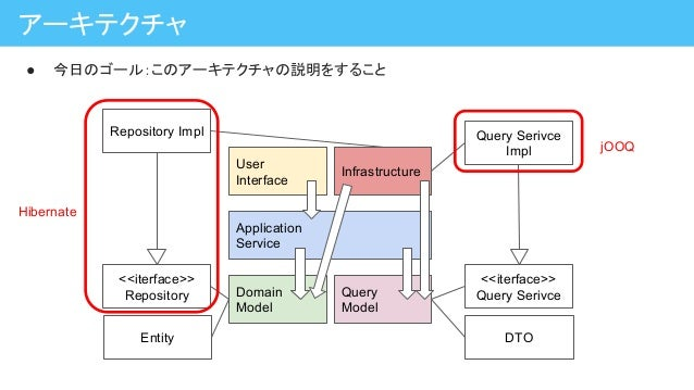 ● 今日のゴール:このアーキテクチャの説明をすること アーキテクチャ Application Service Domain Model Query Model User Interface Infrastructure <<iterface>>...