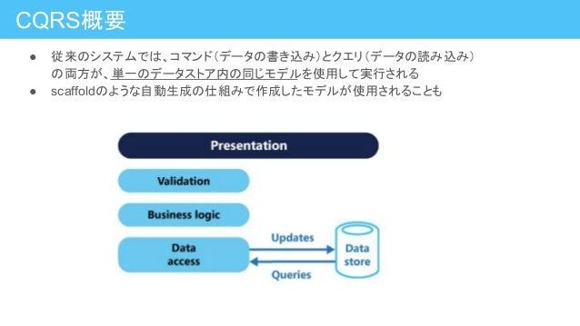 ● 従来のシステムでは、コマンド(データの書き込み)とクエリ(データの読み込み) の両方が、単一のデータストア内の同じモデルを使用して実行される ● scaffoldのような自動生成の仕組みで作成したモデルが使用されることも CQRS概要