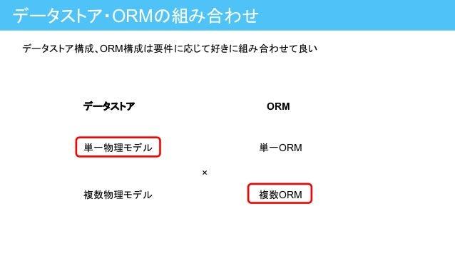 データストア・ORMの組み合わせ 単一物理モデル 複数物理モデル 単一ORM 複数ORM データストア ORM × データストア構成、ORM構成は要件に応じて好きに組み合わせて良い