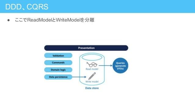 DDD、CQRS ● ここでReadModelとWriteModelを分離