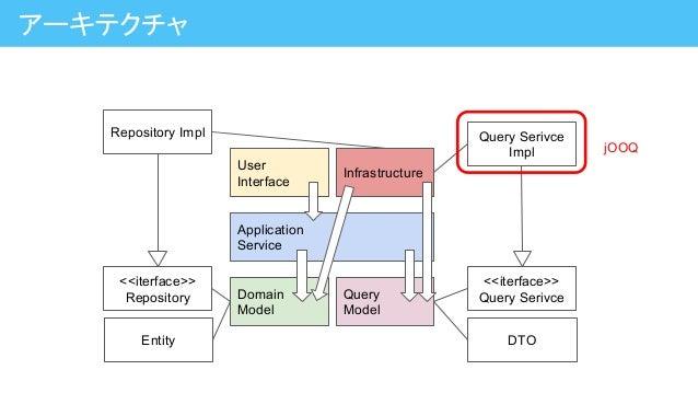 アーキテクチャ Application Service Domain Model Query Model User Interface Infrastructure <<iterface>> Repository Entity Reposito...