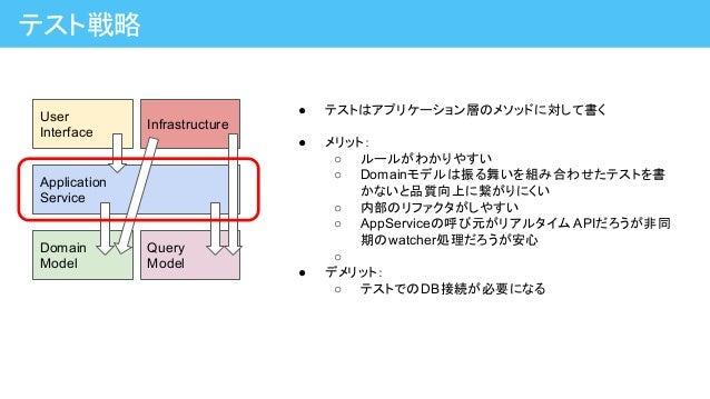 テスト戦略 Application Service Domain Model Query Model User Interface Infrastructure ● テストはアプリケーション層のメソッドに対して書く ● メリット: ○ ルールが...