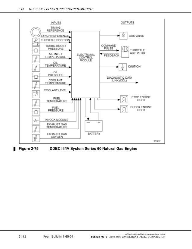 Ddec 6 Wiring Diagram - Wiring Schematics Ddec Ecm Wiring Diagram on