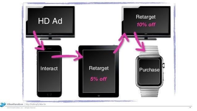Interact HD Ad Retarget 5% off Retarget 10% off 91 @DeanDonaldson | http://NothingToHide.Us © 2015 DeanDonaldson.com | All...