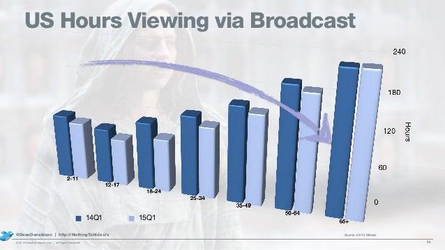 US Hours Viewing via Broadcast 22© 2015 DeanDonaldson.com | All Rights Reserved @DeanDonaldson | http://NothingToHide.Us 1...