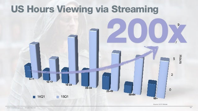 US Hours Viewing via Streaming 23© 2015 DeanDonaldson.com | All Rights Reserved 14Q1 15Q1 Source: 03/15 Nielsen 200x
