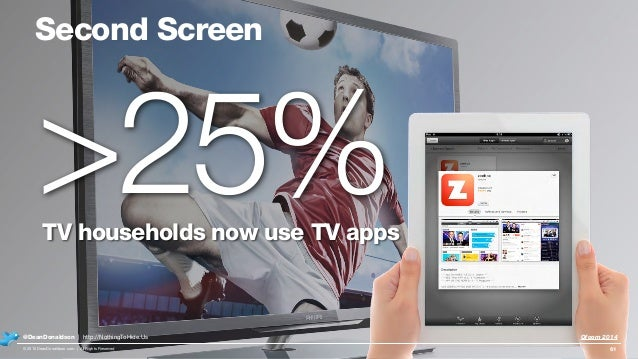 Second Screen TV households now use TV apps 61 >25% © 2015 DeanDonaldson.com | All Rights Reserved @DeanDonaldson | http:/...