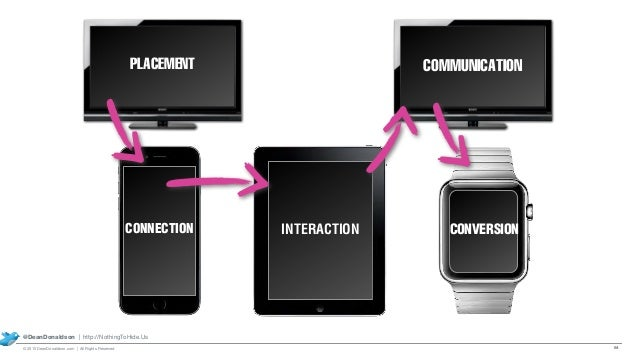 CONNECTION PLACEMENT INTERACTION COMMUNICATION 64 @DeanDonaldson | http://NothingToHide.Us © 2015 DeanDonaldson.com | All ...