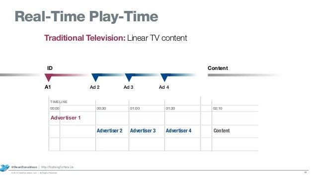 Traditional Television: Linear TV content A1 ID Content Ad 2 Ad 3 Ad 4 00:00 00:30 01:00 01:30 02:10 Advertiser 1 TIMELINE...
