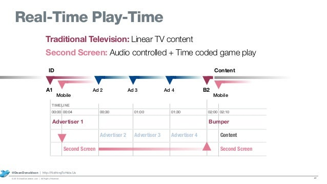 Traditional Television: Linear TV content Second Screen: Audio controlled + Time coded game play A1 ID Content Mobile Ad 2...