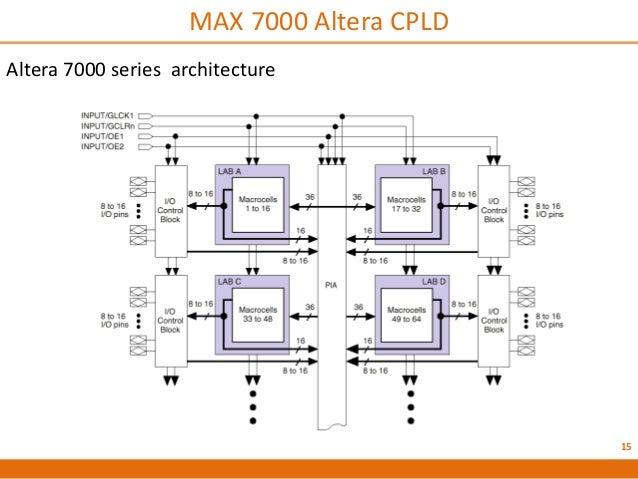 Altera Max 7000 Cpld Pdf