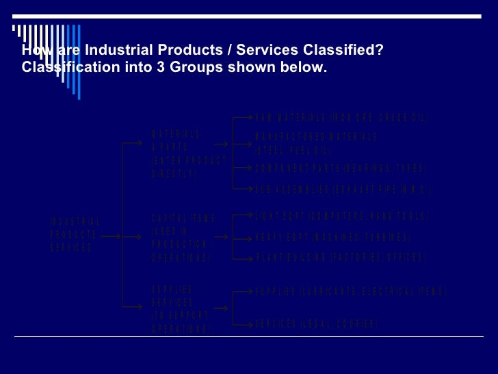 How are Industrial Products / Services Classified? Classification into 3 Groups shown below.