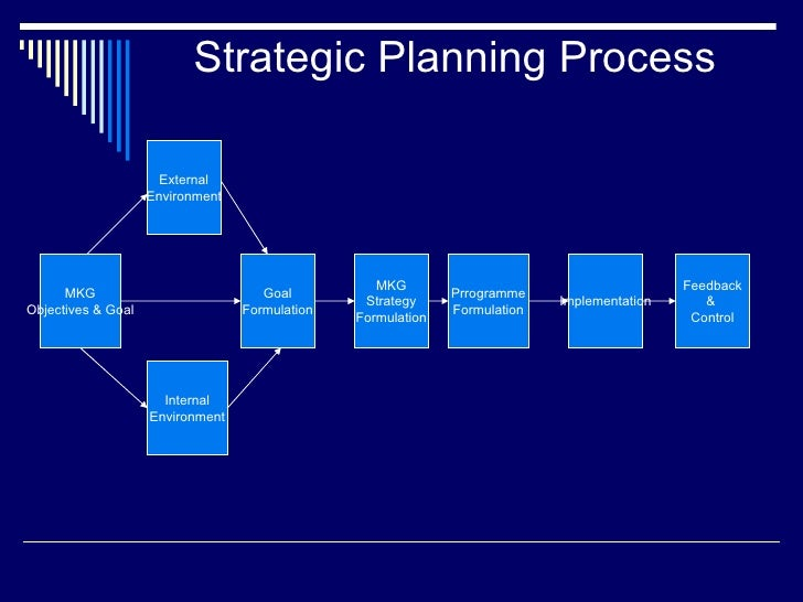 Strategic Planning Process MKG Objectives & Goal External Environment Internal Environment Goal Formulation MKG Strategy F...