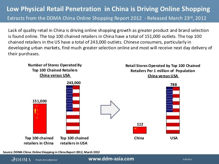 study on retail penetration