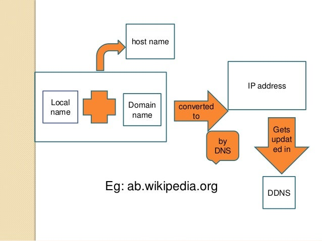 Local name Domain name converted to IP address host name by DNS Eg: ab.wikipedia.org Gets updat ed in DDNS