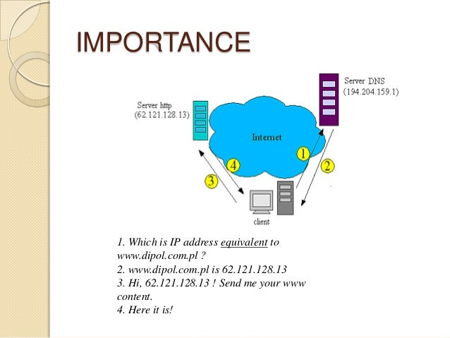 IMPORTANCE 1. Which is IP address equivalent to www.dipol.com.pl ? 2. www.dipol.com.pl is 62.121.128.13 3. Hi, 62.121.128....