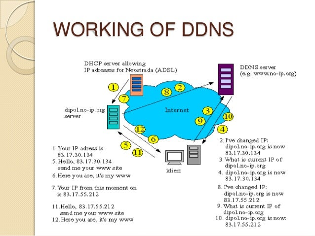 WORKING OF DDNS