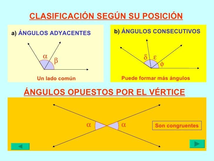 CLASIFICACIÓN SEGÚN SU POSICIÓN a)  ÁNGULOS ADYACENTES b)  ÁNGULOS CONSECUTIVOS ÁNGULOS OPUESTOS POR EL VÉRTICE Son congru...