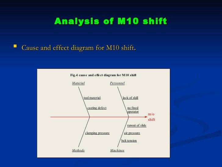 Case Analysis: Northern Sigma