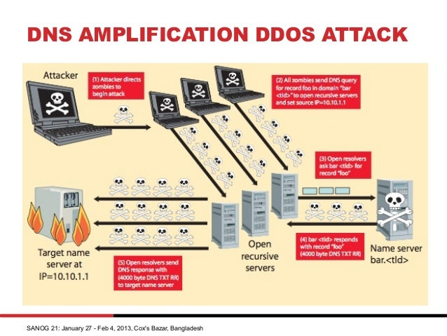 dos attack mitigation Follow these tips to mitigate an attack against your organization  best practices to mitigate ddos attacks  not all disruptions to service are the result of a denial-of-service attack .
