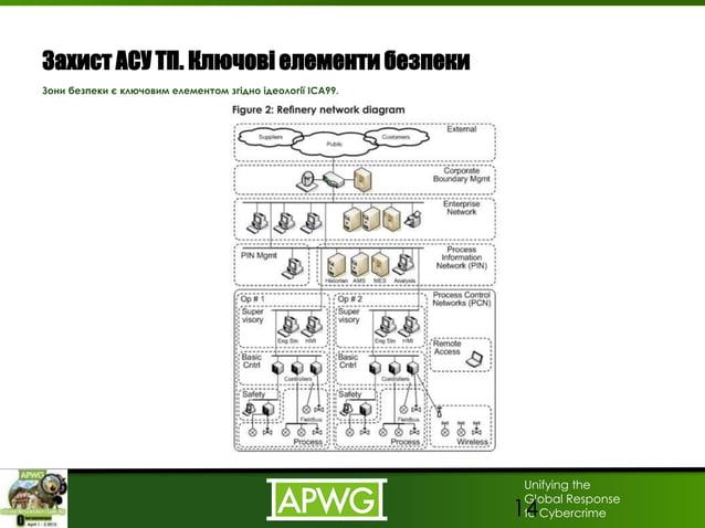 Unifying the Global Response to Cybercrime Захист АСУ ТП. Ключові елементи безпеки Зони безпеки є ключовим елементом згідн...