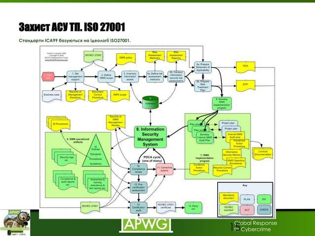 Unifying the Global Response to Cybercrime Захист АСУ ТП. ISO 27001 Стандарти ІСА99 базуються на ідеології ISO27001. 15