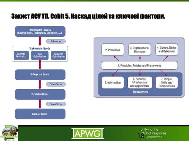 Unifying the Global Response to Cybercrime Захист АСУ ТП. Cobit 5. Каскад цілей та ключові фактори. 18