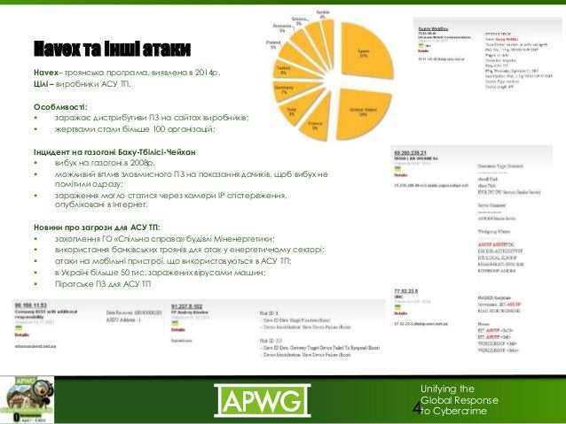 Unifying the Global Response to Cybercrime Havex та інші атаки Havex– троянська програма, виявлена в 2014р. Цілі – виробни...