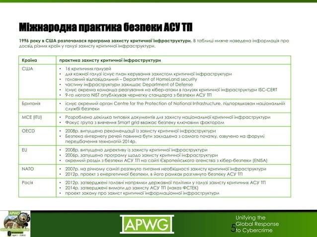 Unifying the Global Response to Cybercrime Міжнародна практика безпеки АСУ ТП 1996 року в США розпочалася програма захисту...