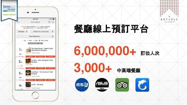 餐廳線上預訂平台 6,000,000+ 訂位人次 3,000+ 中高端餐廳