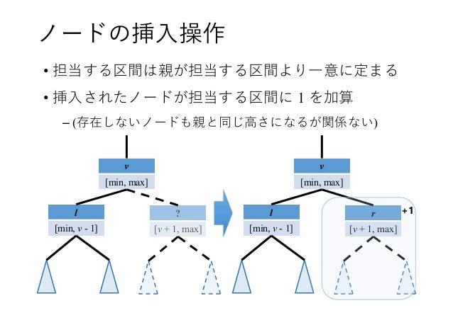 ノードの挿入操作 • 担当する区間は親が担当する区間より一意に定まる • 挿入されたノードが担当する区間に 1 を加算 – (存在しないノードも親と同じ高さになるが関係ない) v [min, max] l [min, v - 1] ? [v +...