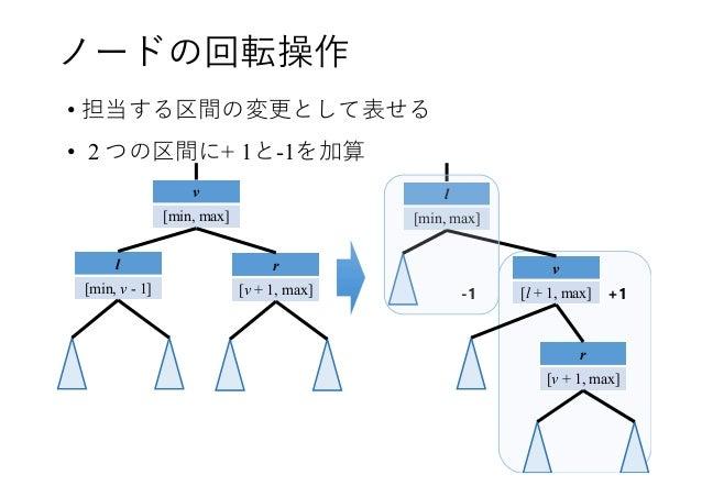 ノードの回転操作 • 担当する区間の変更として表せる • 2 つの区間に+ 1と-1を加算 v [min, max] l [min, v - 1] r [v + 1, max] v [l + 1, max] l [min, max] r [v ...