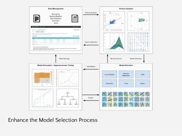 Visualizing Model Selection with Scikit-Yellowbrick: An Introduction to Developing Visualizers Slide 3