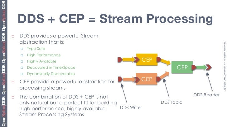 Stream Processing with DDS and CEP