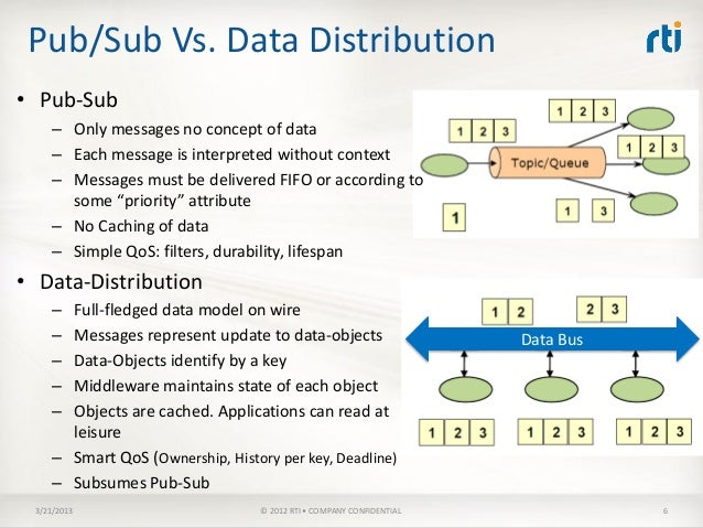 dds data distribution service