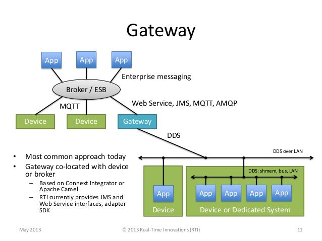 DeviceApp App AppDevice GatewayBroker / ESBGateway• Most common approach today• Gateway co-located with deviceor broker– B...