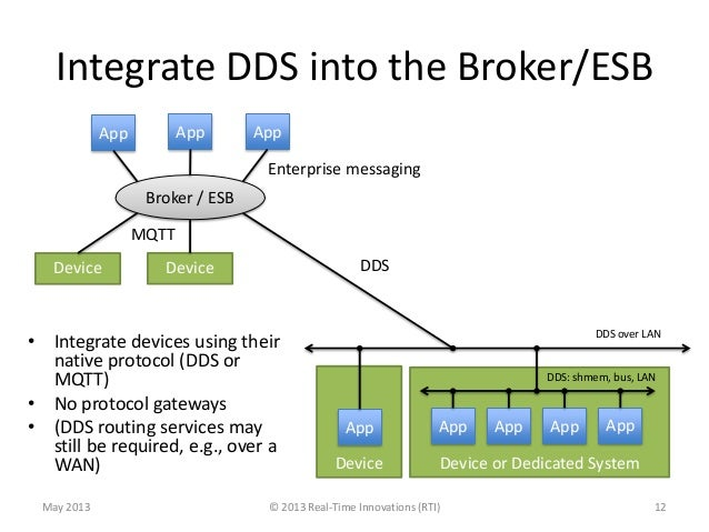 Comparison of MQTT and DDS as M2M Protocols for the Internet