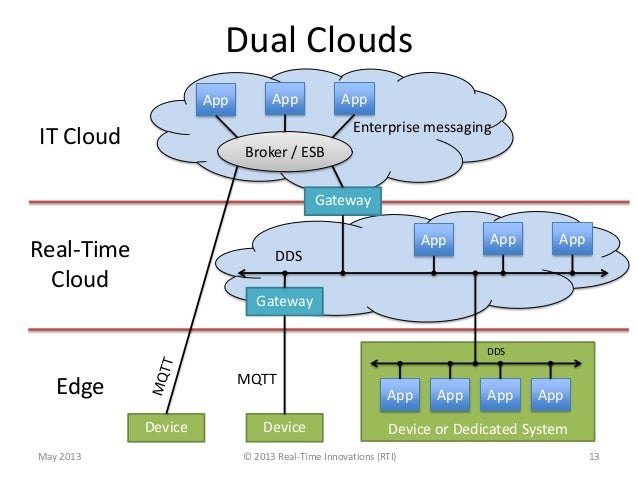 Dual Clouds© 2013 Real-Time Innovations (RTI)DeviceApp App AppDeviceBroker / ESBEnterprise messagingDevice or Dedicated Sy...