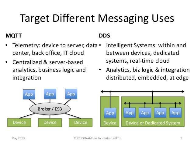 Comparison of MQTT and DDS as M2M Protocols for the Internet of Things Slide 3