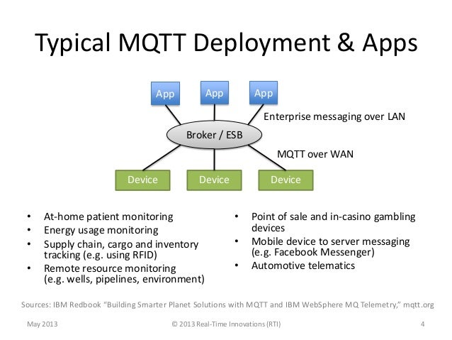 Typical MQTT Deployment & Apps• At-home patient monitoring• Energy usage monitoring• Supply chain, cargo and inventorytrac...