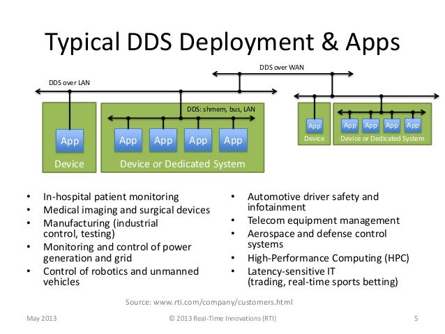 Typical DDS Deployment & Apps• In-hospital patient monitoring• Medical imaging and surgical devices• Manufacturing (indust...