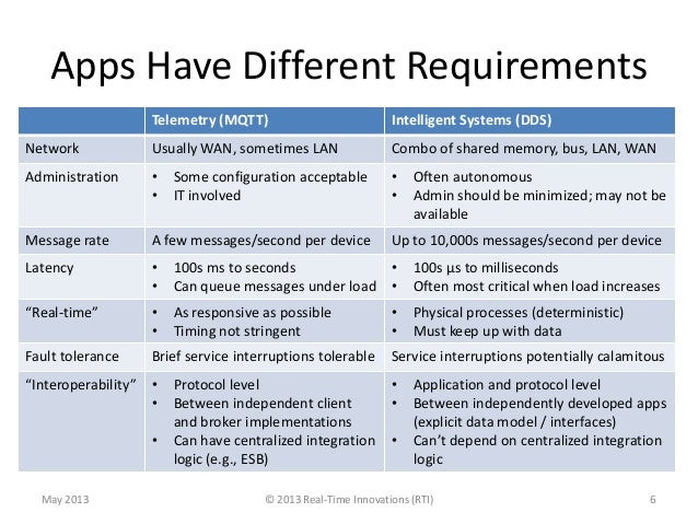Apps Have Different RequirementsTelemetry (MQTT) Intelligent Systems (DDS)Network Usually WAN, sometimes LAN Combo of shar...