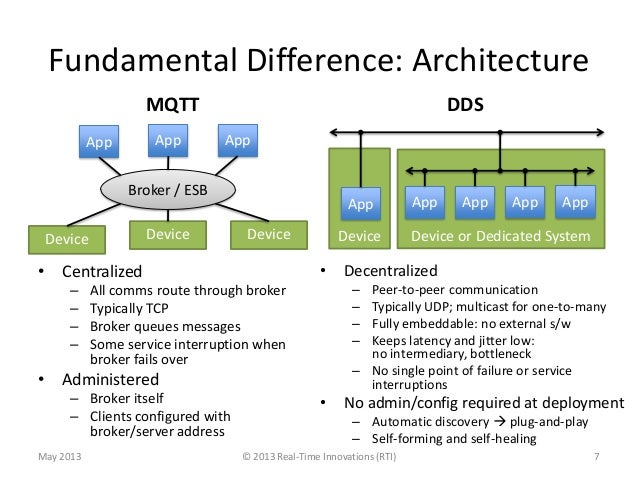 Fundamental Difference: ArchitectureMQTT• Centralized– All comms route through broker– Typically TCP– Broker queues messag...