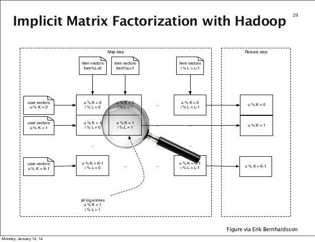 Implicit Matrix Factorization with Hadoop Map step  29  Reduce step  item vectors item%L=0  item vectors item%L=1  user ve...