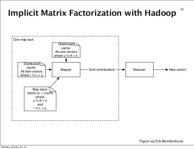 Implicit Matrix Factorization with Hadoop  30  One map task Distributed cache: All user vectors where u % K = x Distribute...