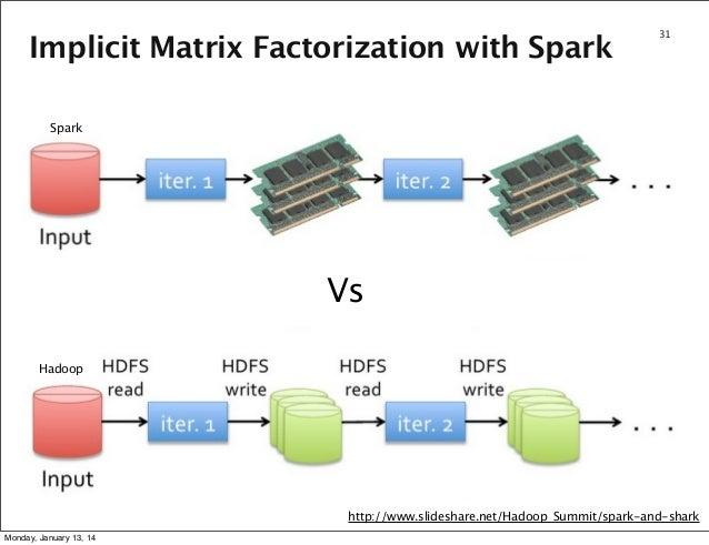 Implicit Matrix Factorization with Spark  31  Spark  Vs Hadoop  http://www.slideshare.net/Hadoop_Summit/spark-and-shark Mo...