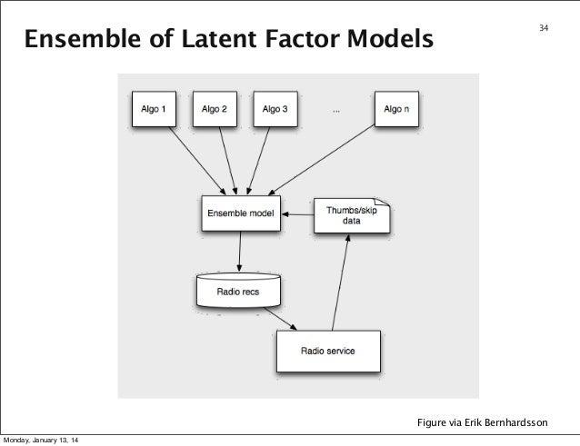 Ensemble of Latent Factor Models  34  Figure via Erik Bernhardsson Monday, January 13, 14
